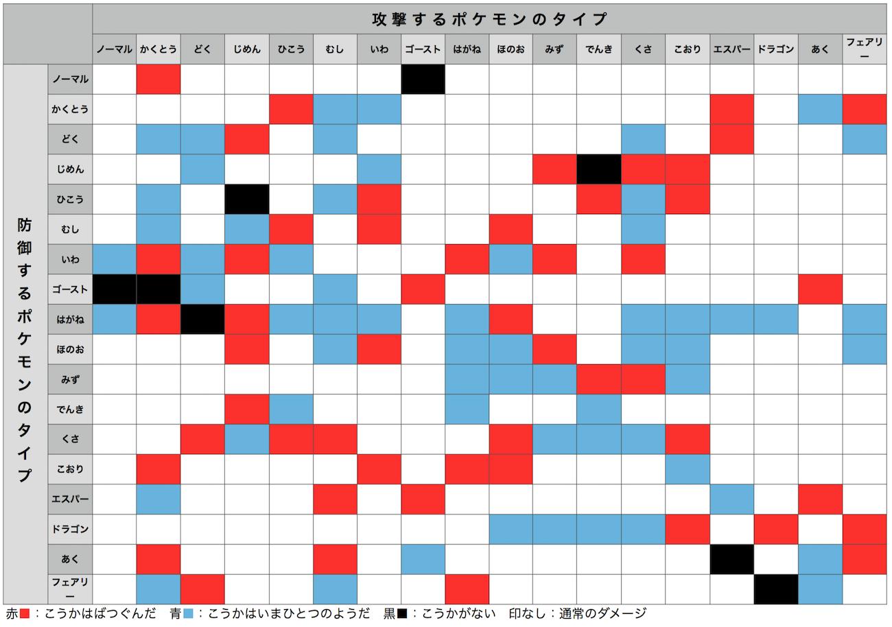 ポケモンGO3相性表