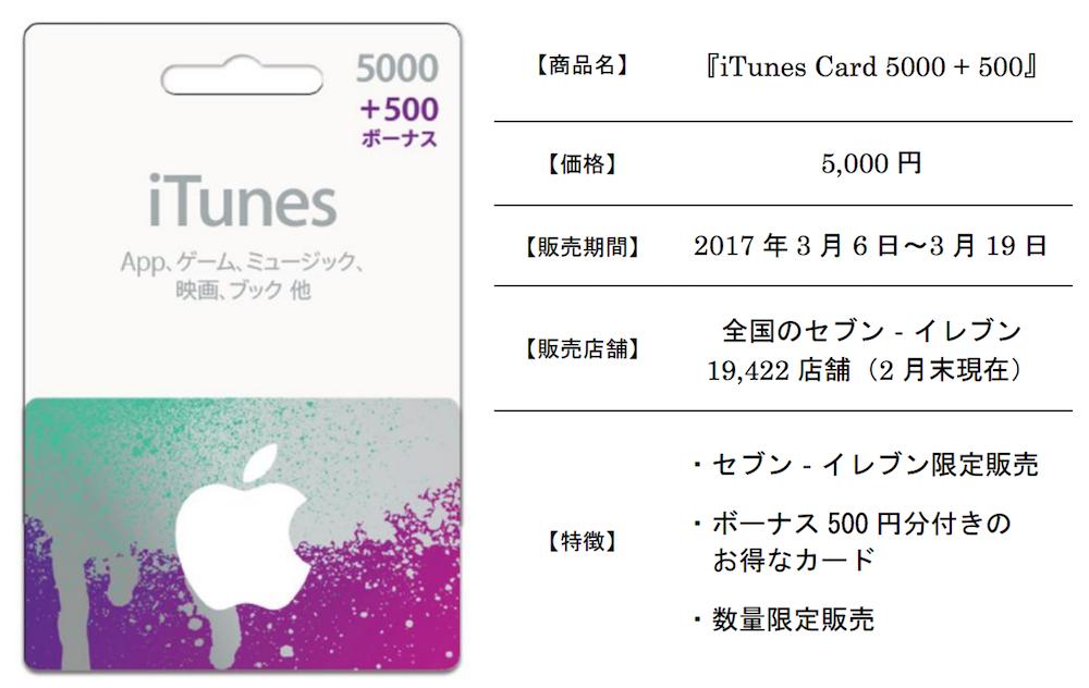 セブンイレブン、iTunes Card 5000 + 500