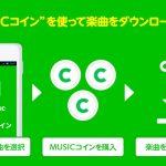 LINE MUSIC、楽曲のダウンロード購入を開始。プロフィールBGMに設定も可能