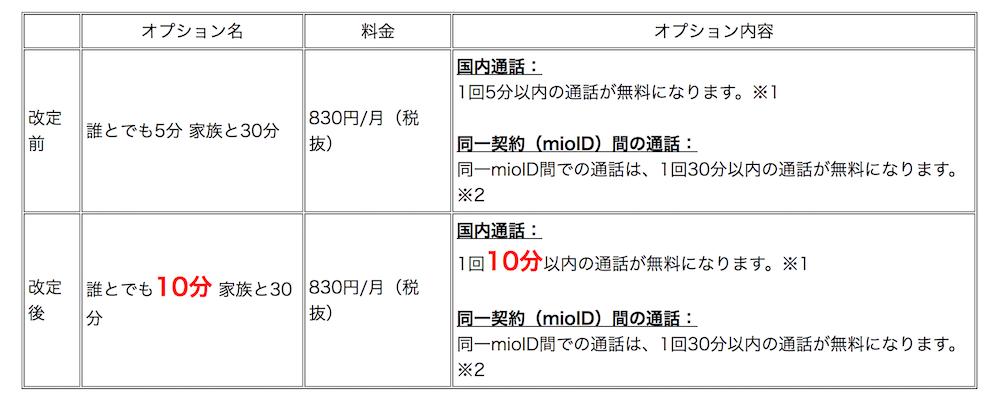 IIJmio:通話定額オプション